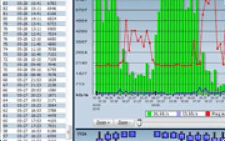 Программы для измерения скорости интернета на компьютере