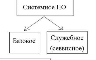 Системные программы (стр. 1 из 2)