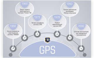 Система спутниковой навигации GPS – принцип, схема, применение