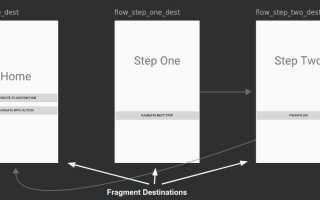 Навигация для Android с использованием Navigation Architecture Component: пошаговое руководство