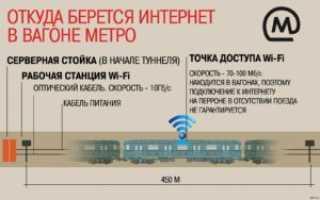 Wi-Fi в Метро без авторизации по номеру или как не слить свой номер в Метроп»ї