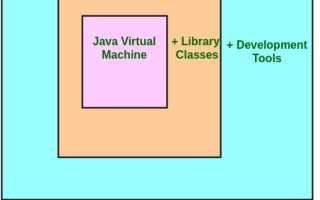 В чем разница между JDK и JRE